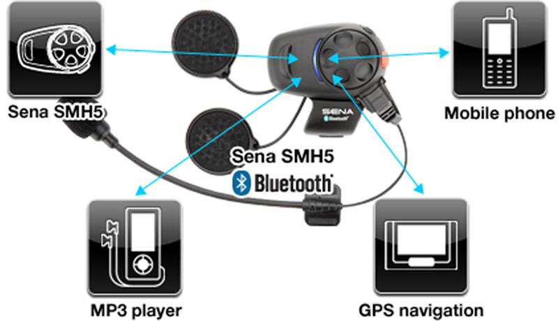 Überblick SMH5